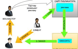 Торговая СРА сеть – практичное решение для заработка