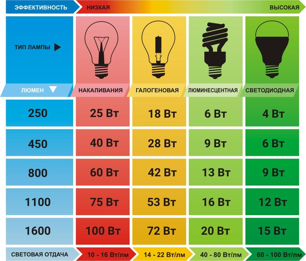 Как экономить электричество в квартире