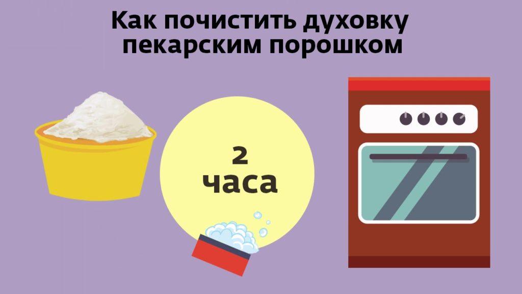 Как очистить электродуховку от жира